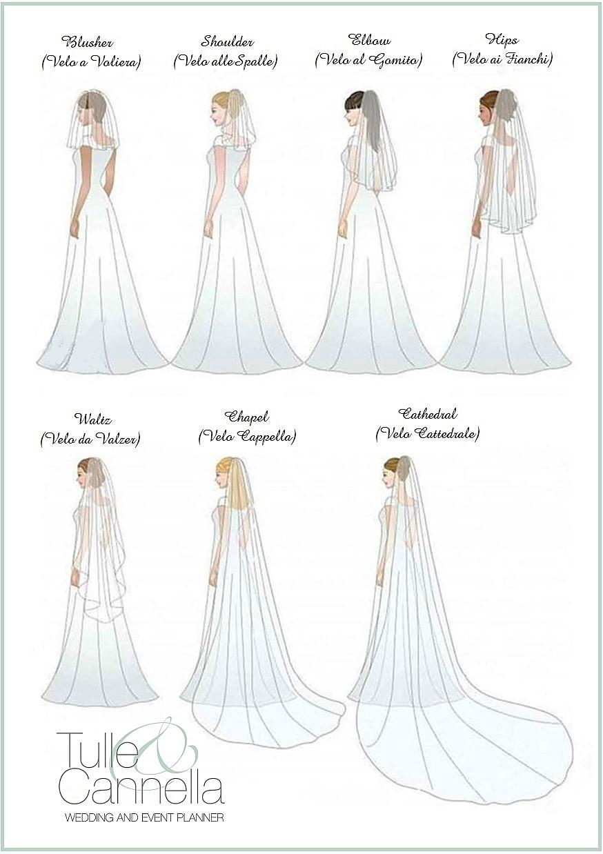 velo da sposa modelli e lunghezze
